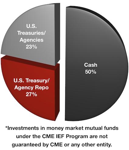 Financial Image