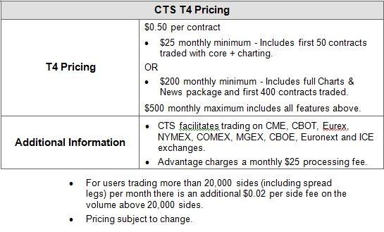 CTS Price Box