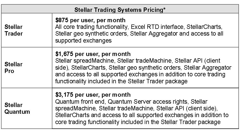 Advantages of screen based trading system