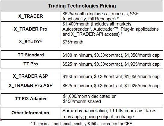 Oak trading systems