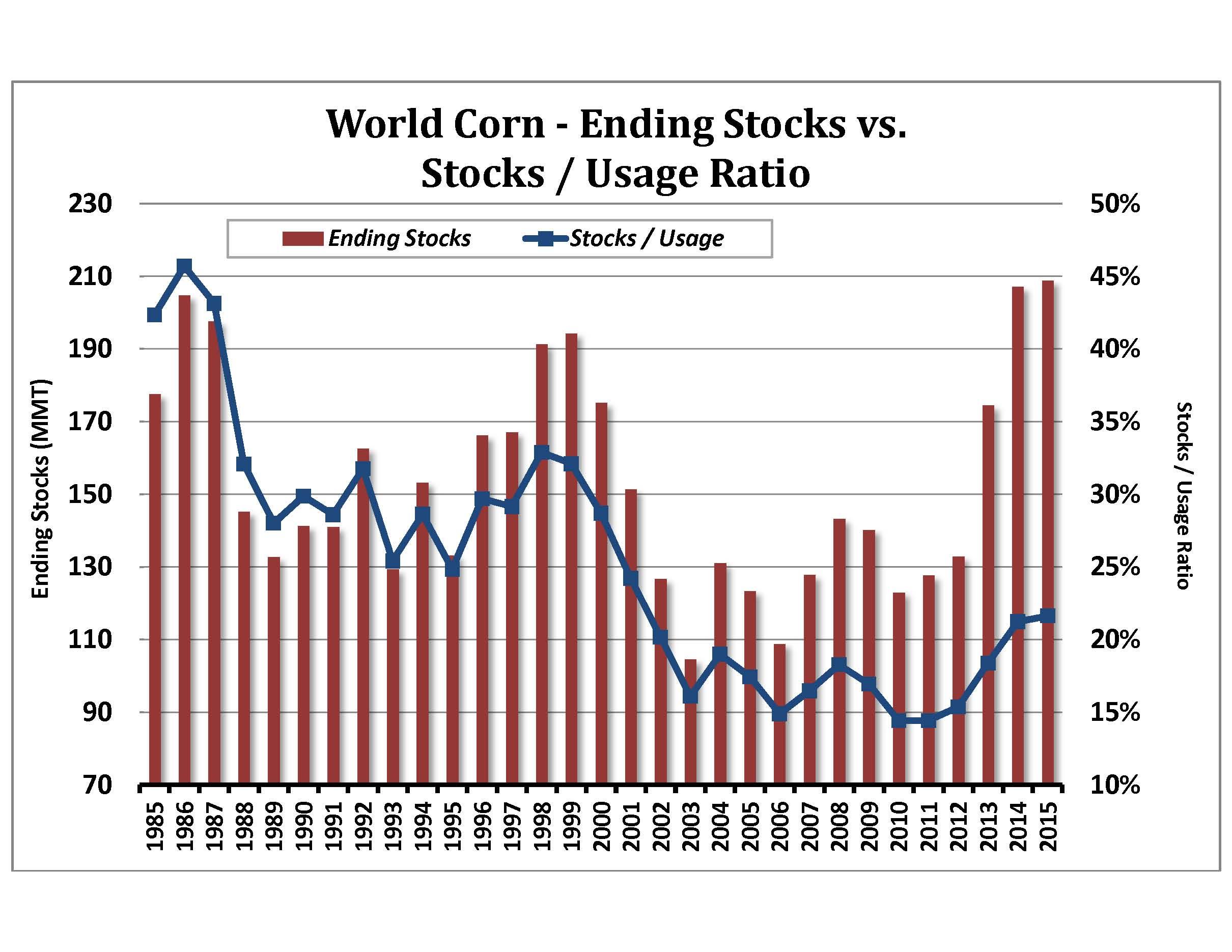 invest corn stock market philippines