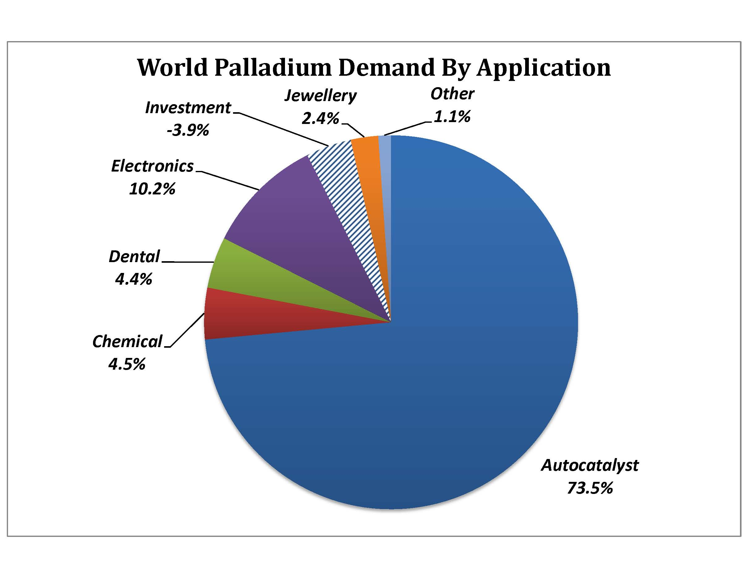 World Palladium Demand by Application - Advantage Futures Futures Brokers   Futures and Options Commodities Broker